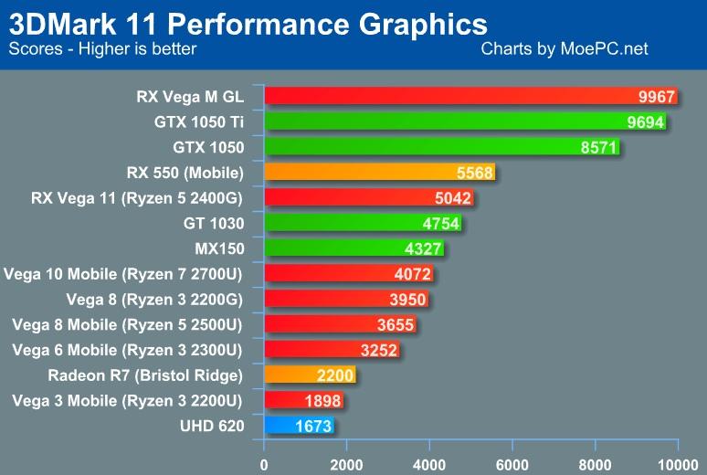 mira-el-rendimiento-de-los-procesadores-ryzen-raven-ridge-frikigamers.com