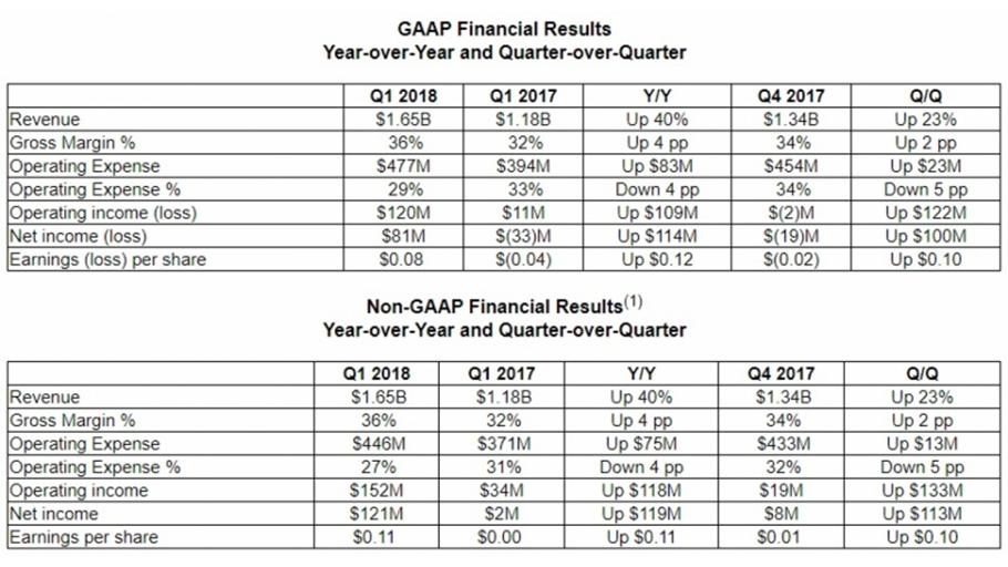 amd-gaap-financial-results-frikigamers.com