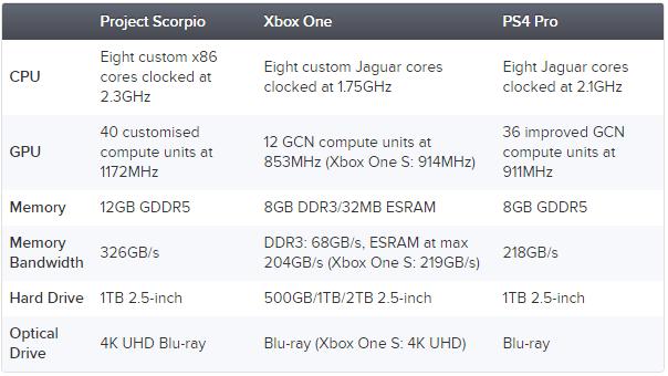 project-scorpio-comparison-frikigamers.com